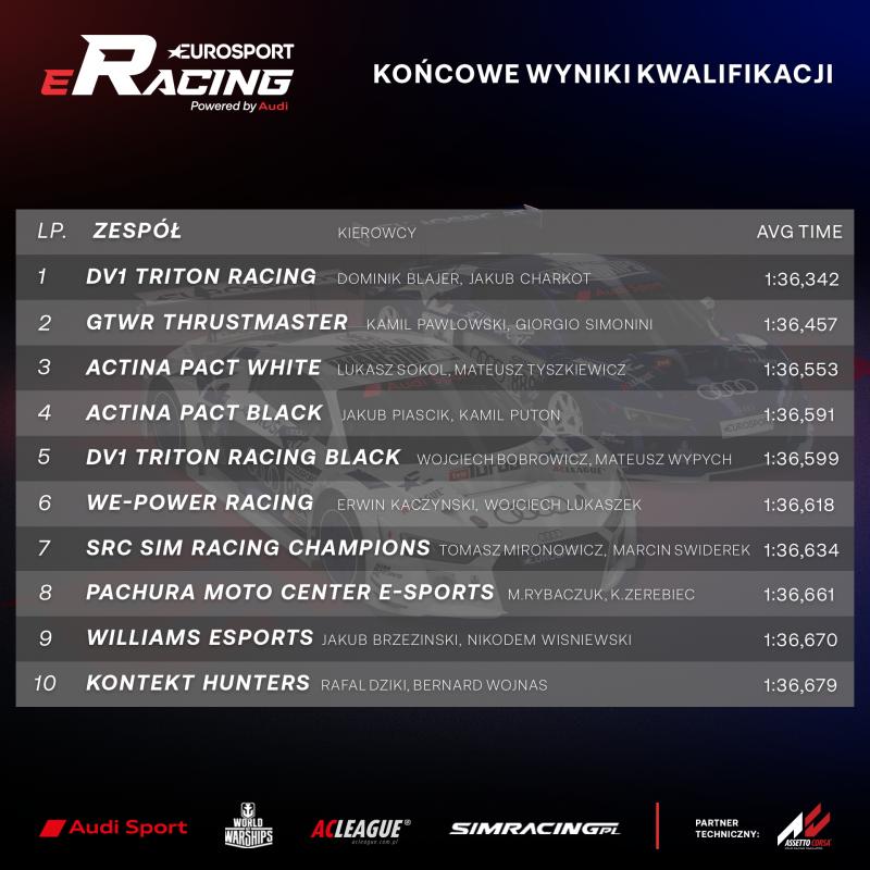Prekwalifikacje do Audi Eurosport eRacing by Assetto Corsa zakończone! - Image
